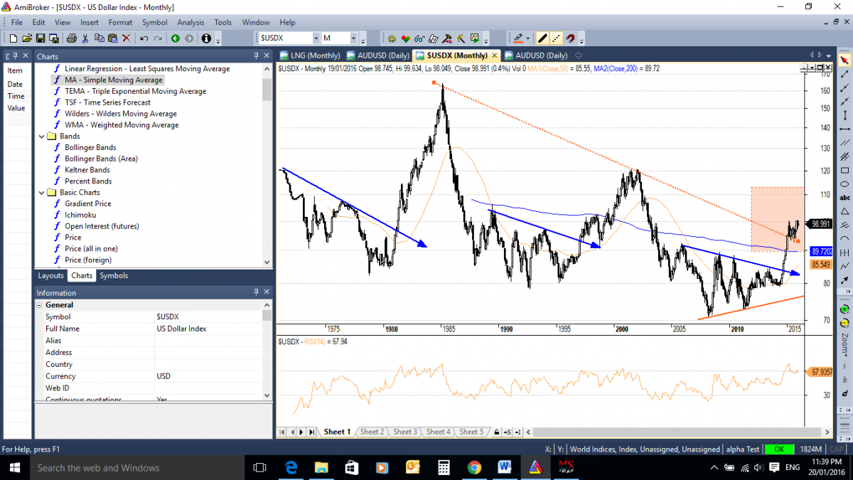 Where to for the Aussie dollar in 2016? - USD Monthly