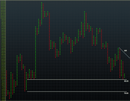 AUDJPY Point & Figure Chart - A Japanese Cliffhanger