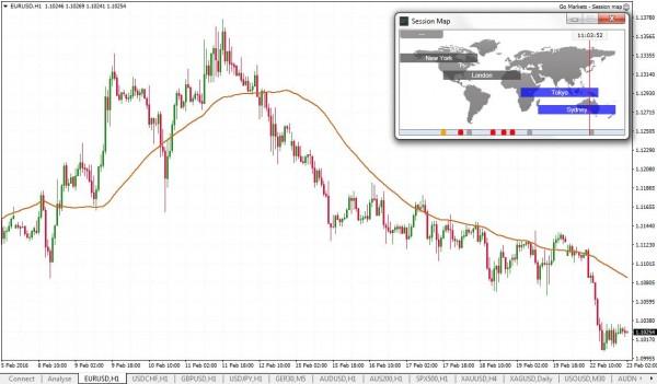 Session-map-Go-markets-MT4-Genesis