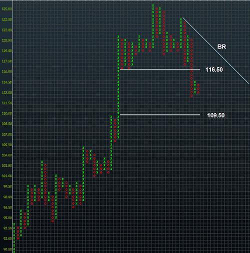 USDJPY Point & Figure Chart - A Japanese Cliffhanger