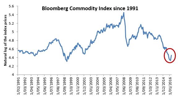 commodities market rally