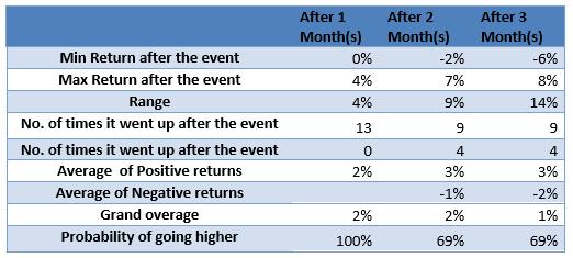 USD investment returns