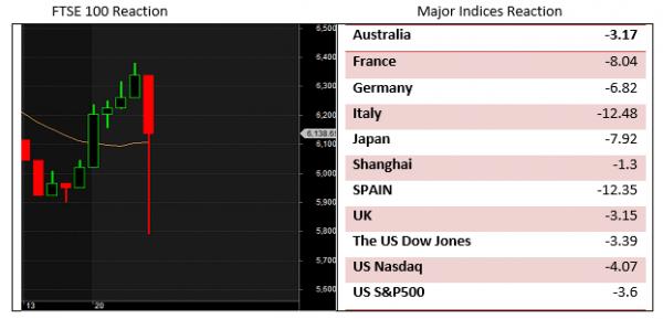 FTSE 100 - Major Indices Reaction