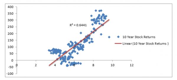 Spot Relationship between tates and stock retures