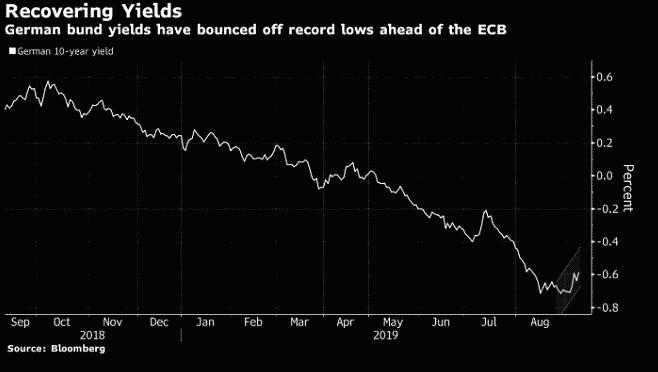 german bund yields recovering