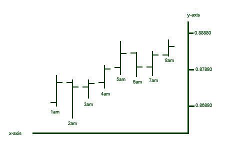 interpretation of charts