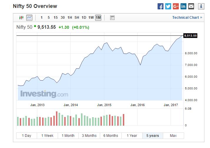 Nifty 50 - GO Markets