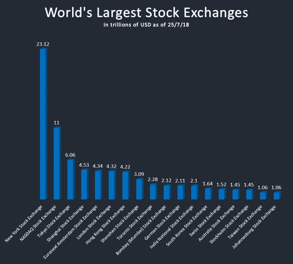 World's Largest Stock Exchanges 2018 - Largest-biggest.com