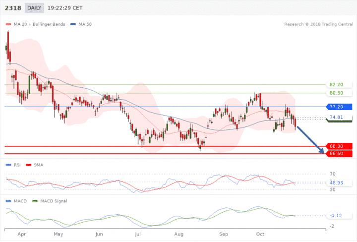 Trading Central - GO Markets