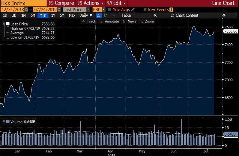 ukx market index