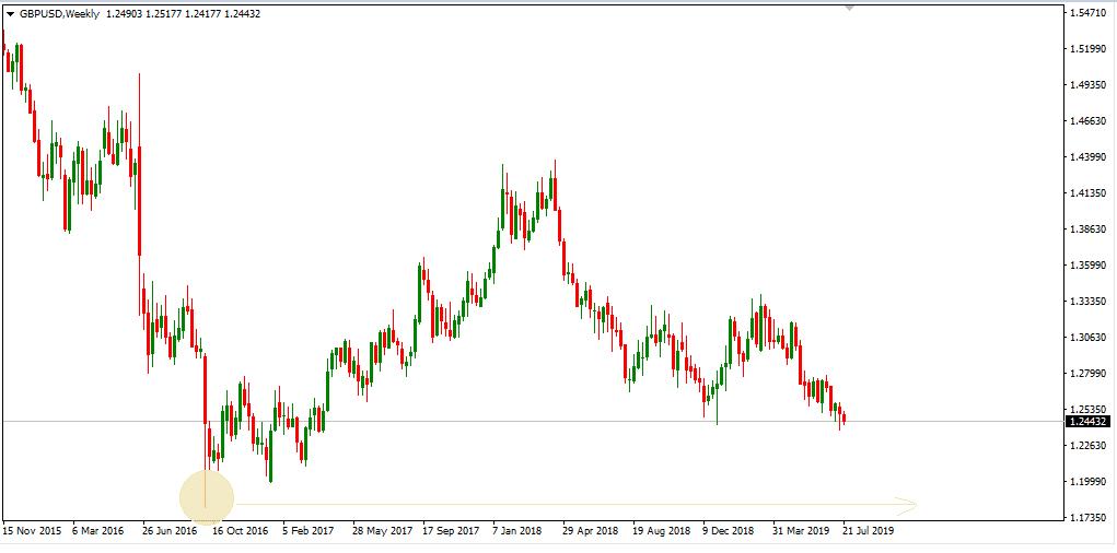 GBP/USD trending downwards