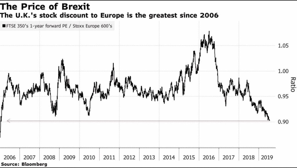 brexit uk stocks discount
