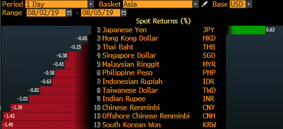 asia basket market movement