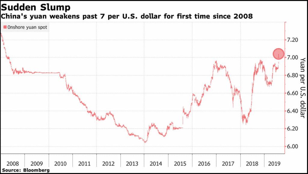 chinese yuan rising