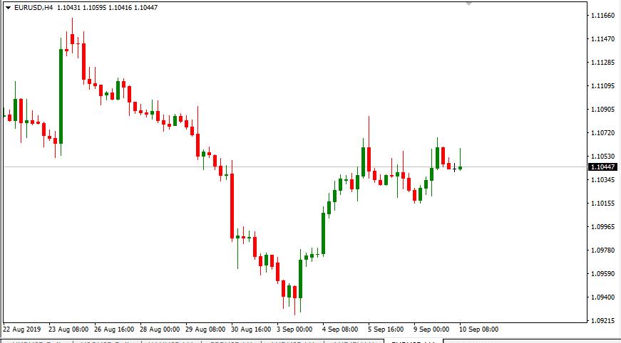 EURUSD candlestick chart