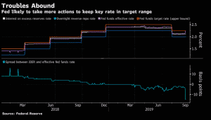 Fed key rate change