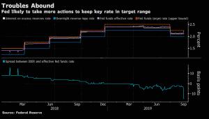 Fed key rate change
