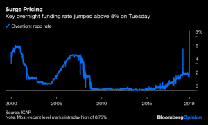 repo overnight funding rate increase