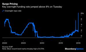 repo overnight funding rate increase